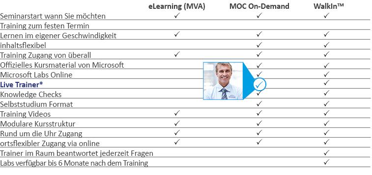 Groß Ms Zugang Fortsetzen Datenbank Galerie - Dokumentationsvorlage ...